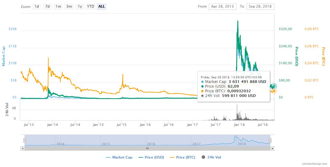 Scheme of Litecoin rise