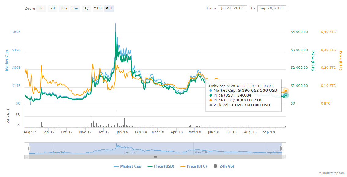 Scheme of Bitcoin Cash rise