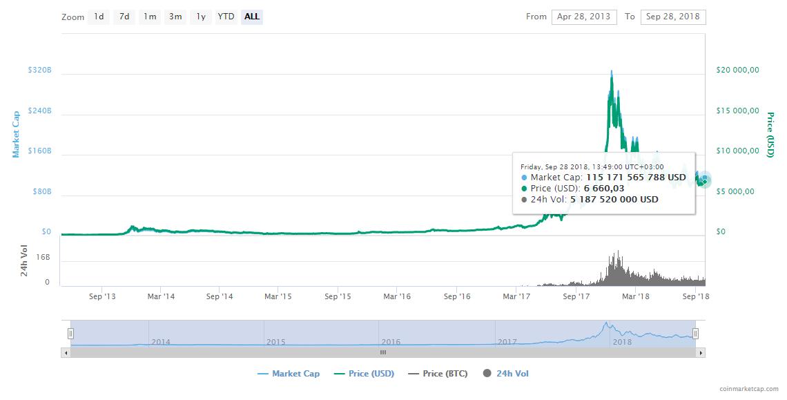 Scheme of Bitcoin rise
