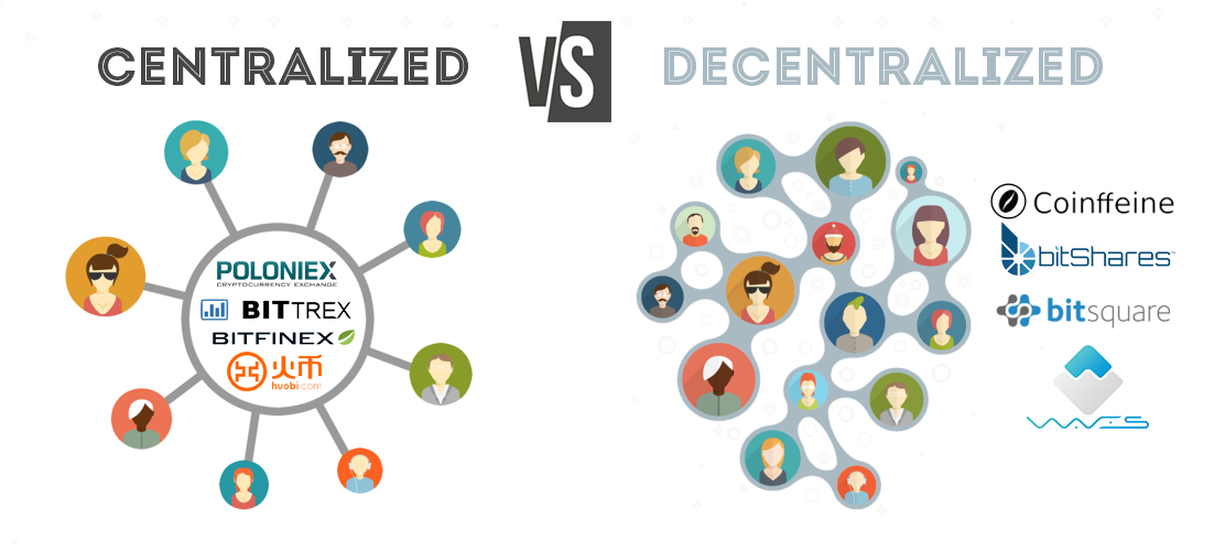 centralized exchanges vs decentralized