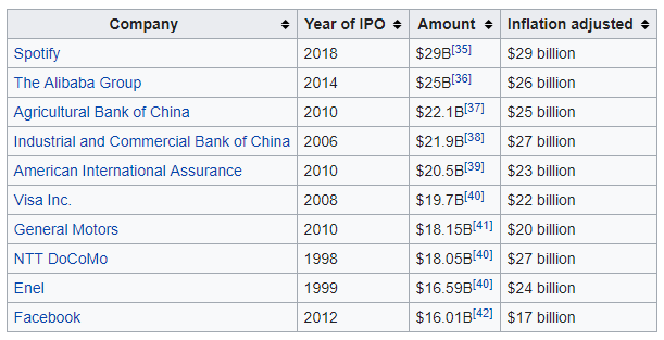 Chart of IPO