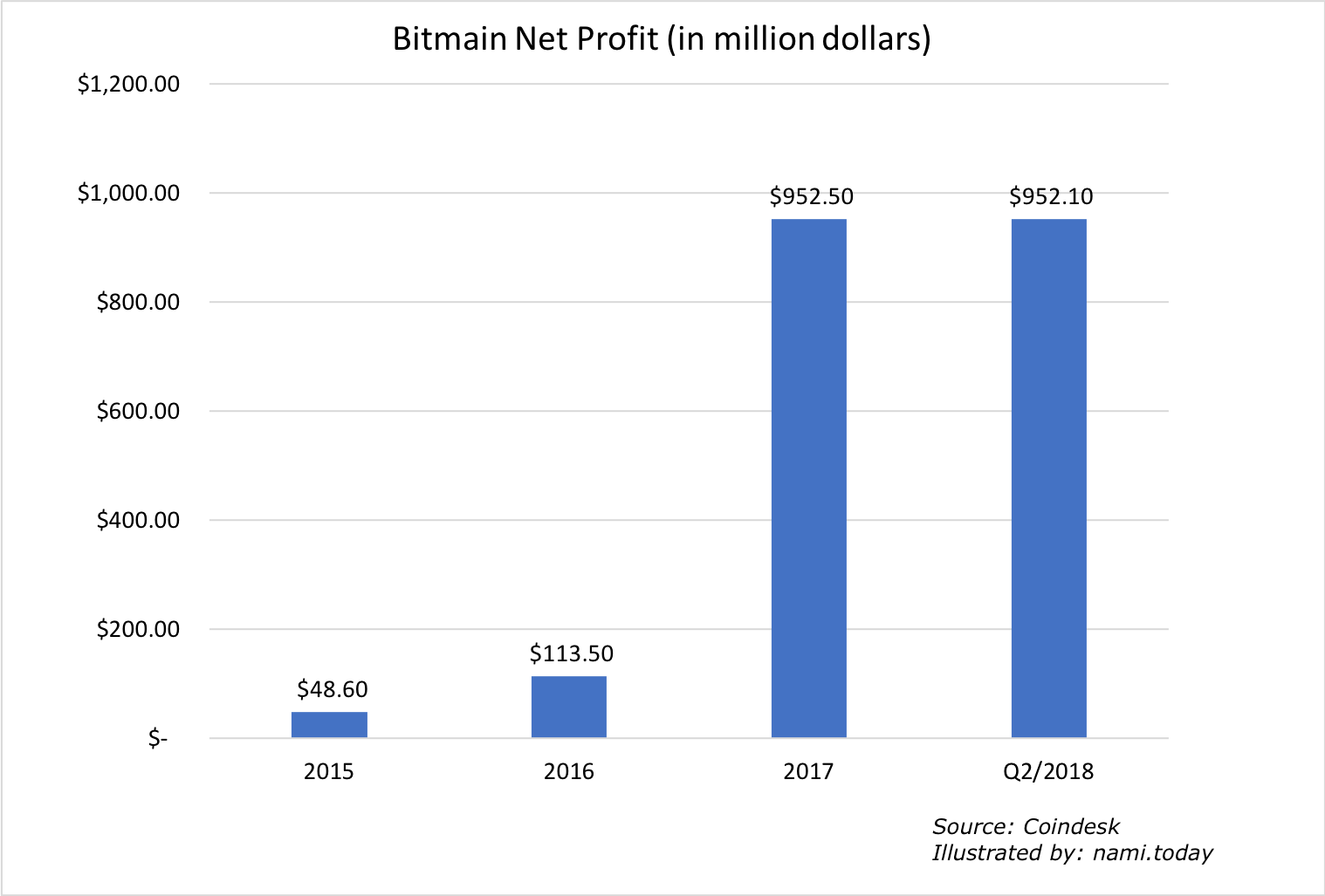 Bitmain profit