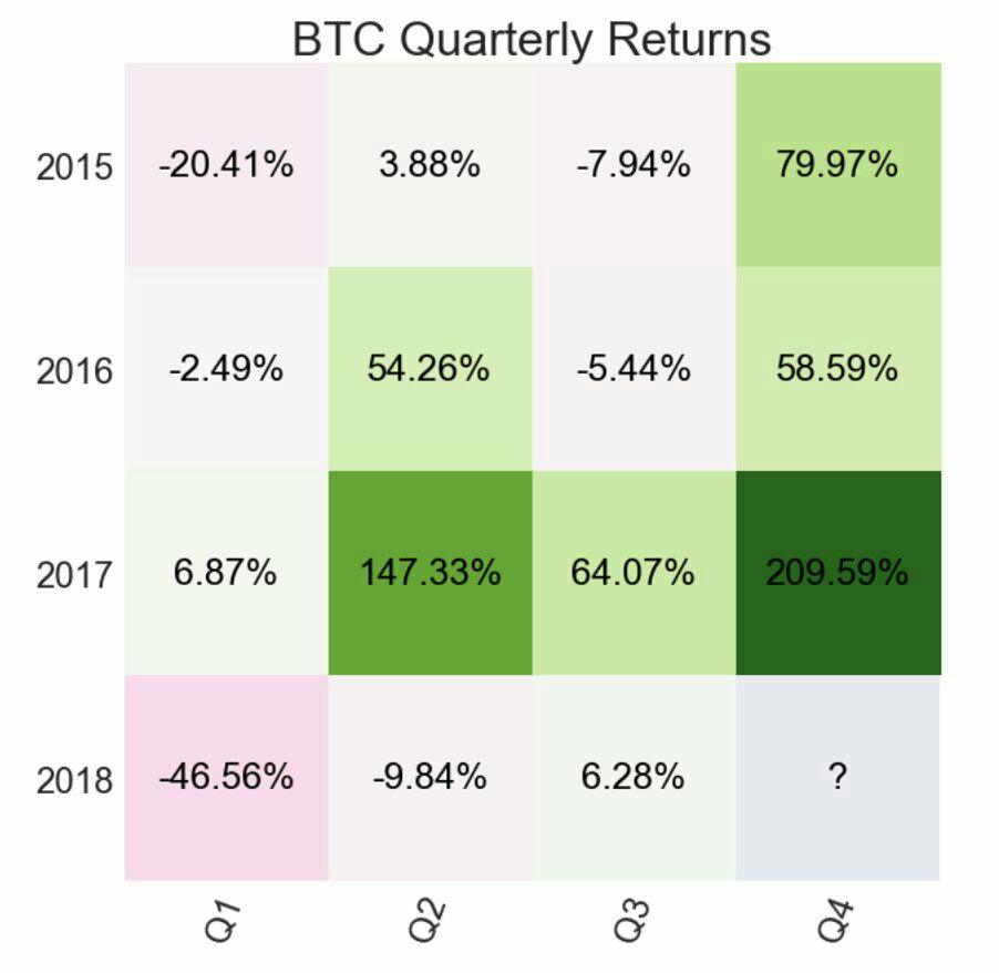 btc quarterly returns