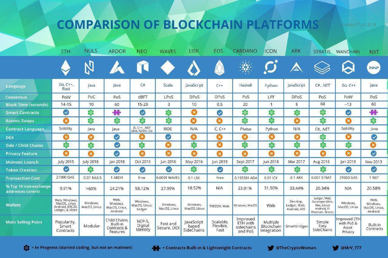 Comprasion of blockchin platform